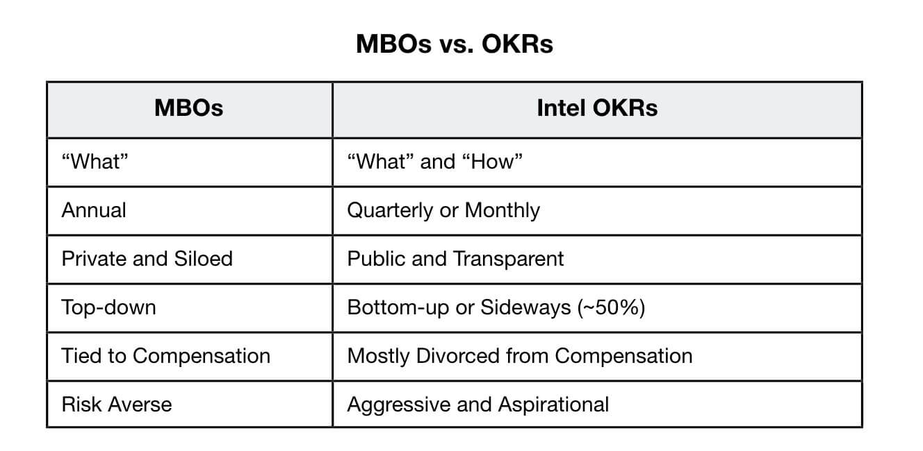 table describing the difference between MBOs and Intel OKRs