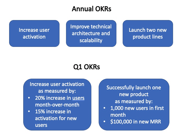 annual and quarterly OKRs