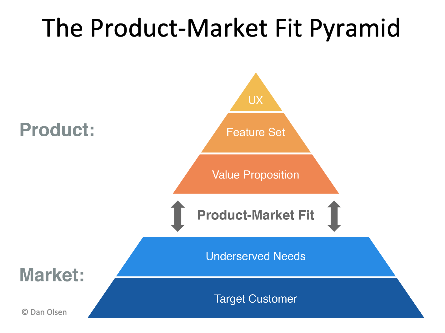product market-fit pyramid
