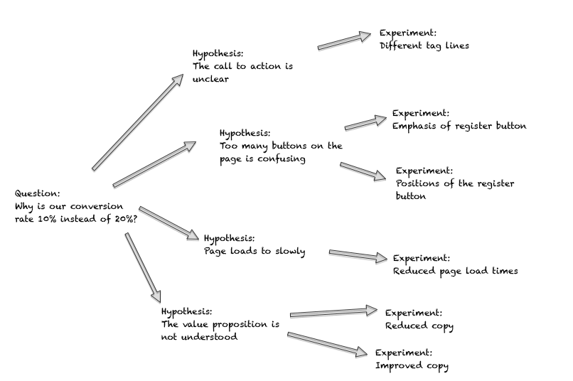 An example of creating EXP from hypothesis (Source: mindtheproduct)