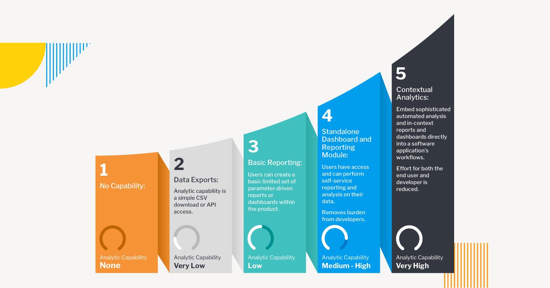 Maturity Model - Simplified
