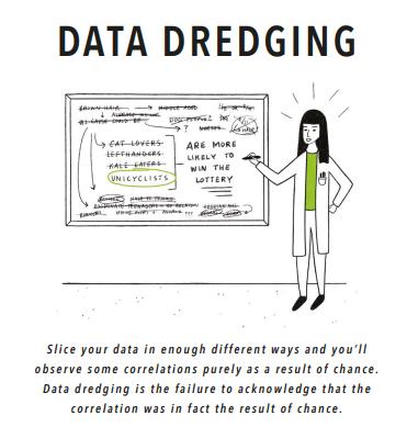 Data Dredging (Source: geckoboard.com)