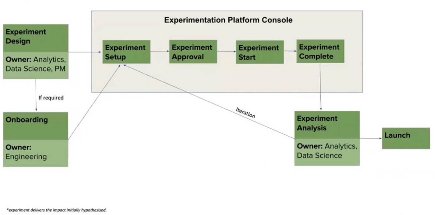 Experimentation Process Overview (Source: Grab)