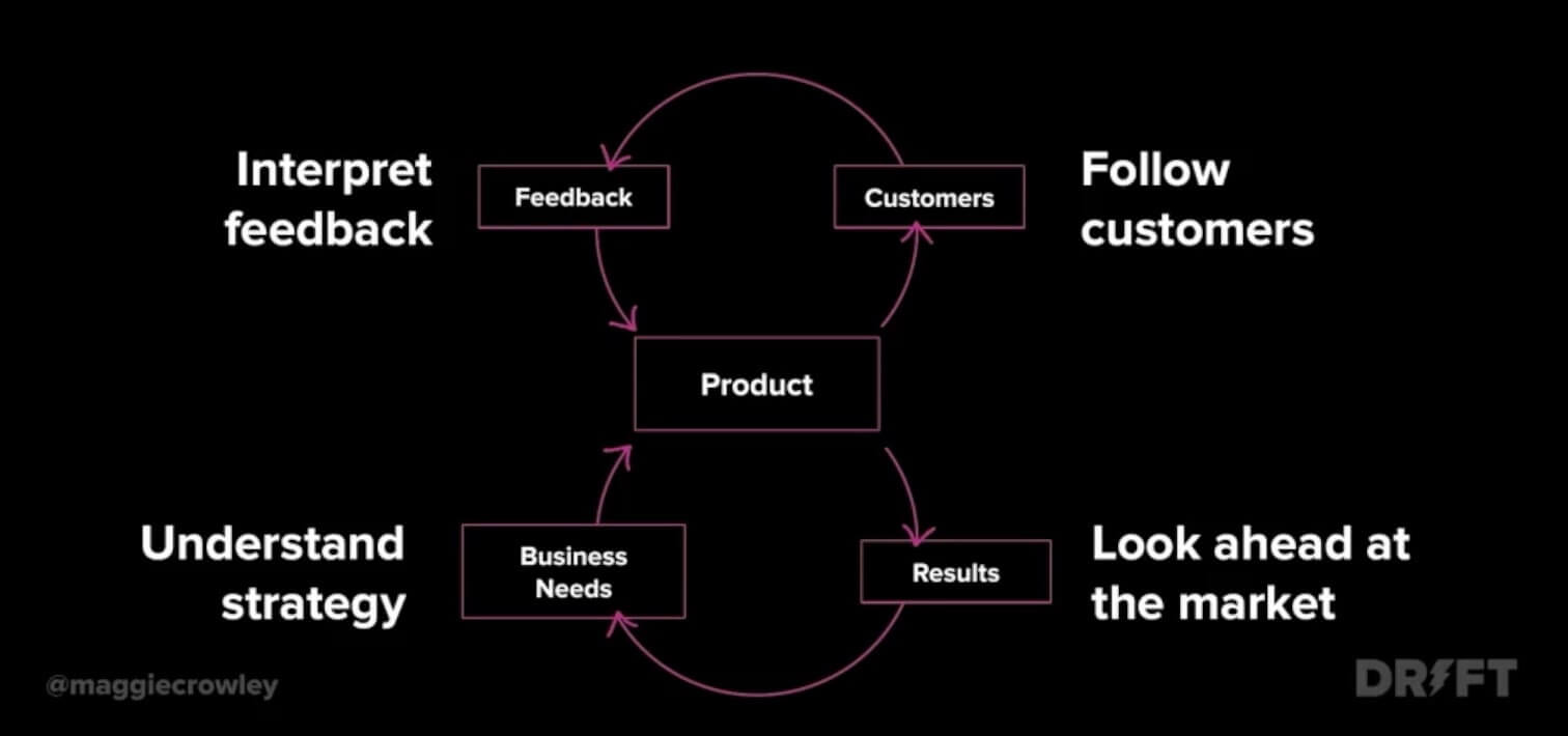 system for understanding customers