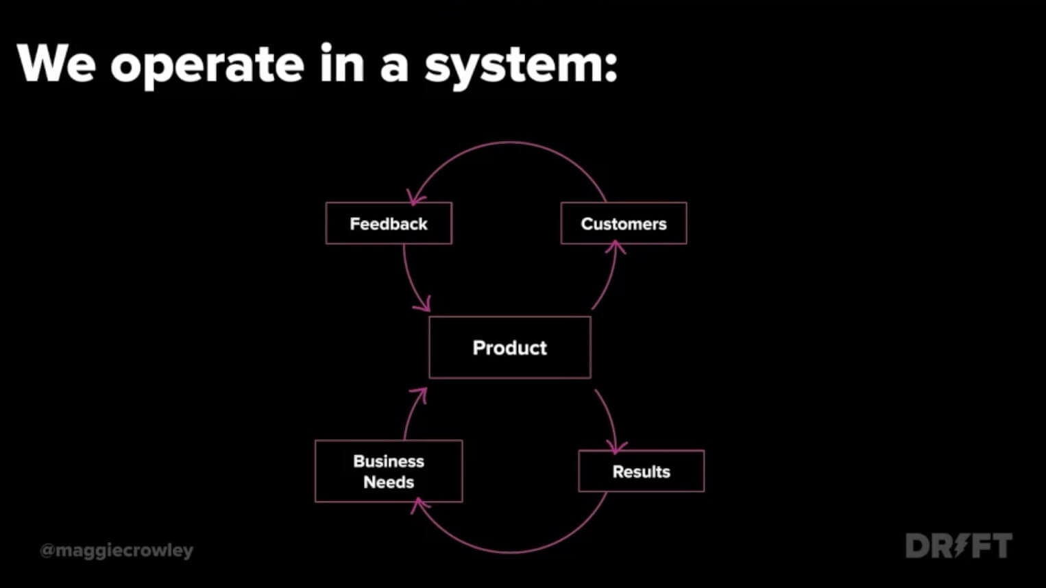 we operate in a system