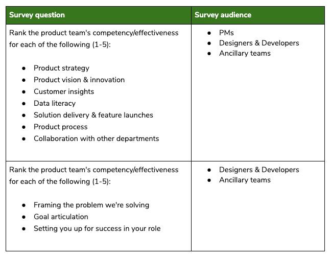 Breakdown of the Likert scale questions