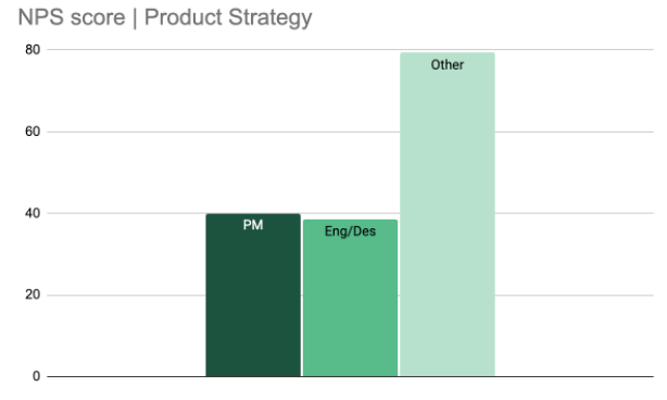 """Example: """"Product Strategy"""" scores by cohort"""