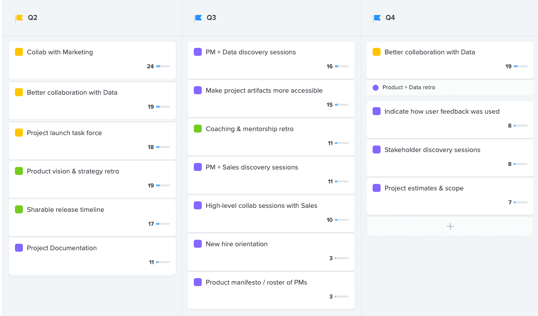 Example: Roadmap of Product Ops tasks