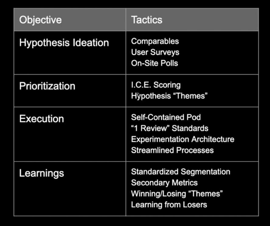 Objectives and tactics