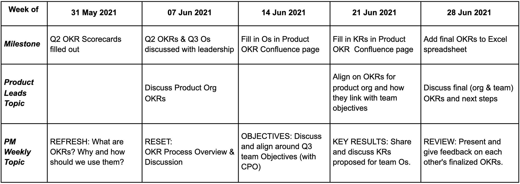 Example OKR roadmap