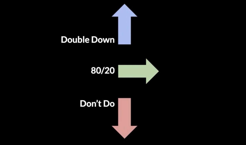 """The """"don't do"""" framework"""