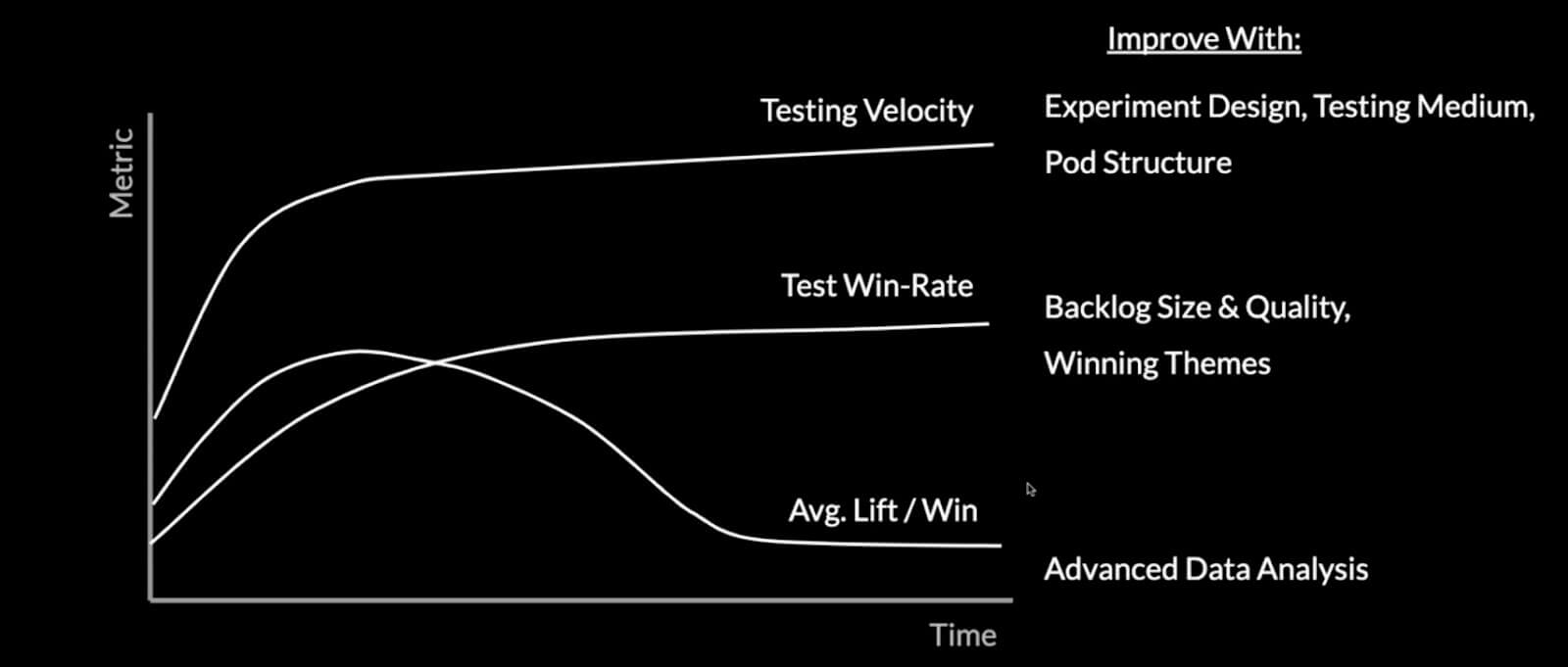 average lift per win