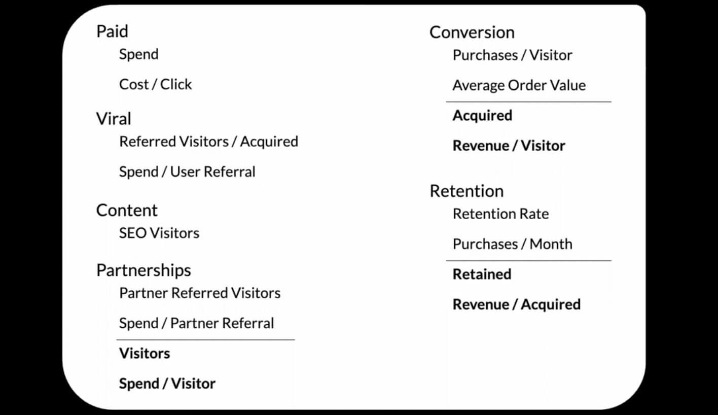 common growth model metrics