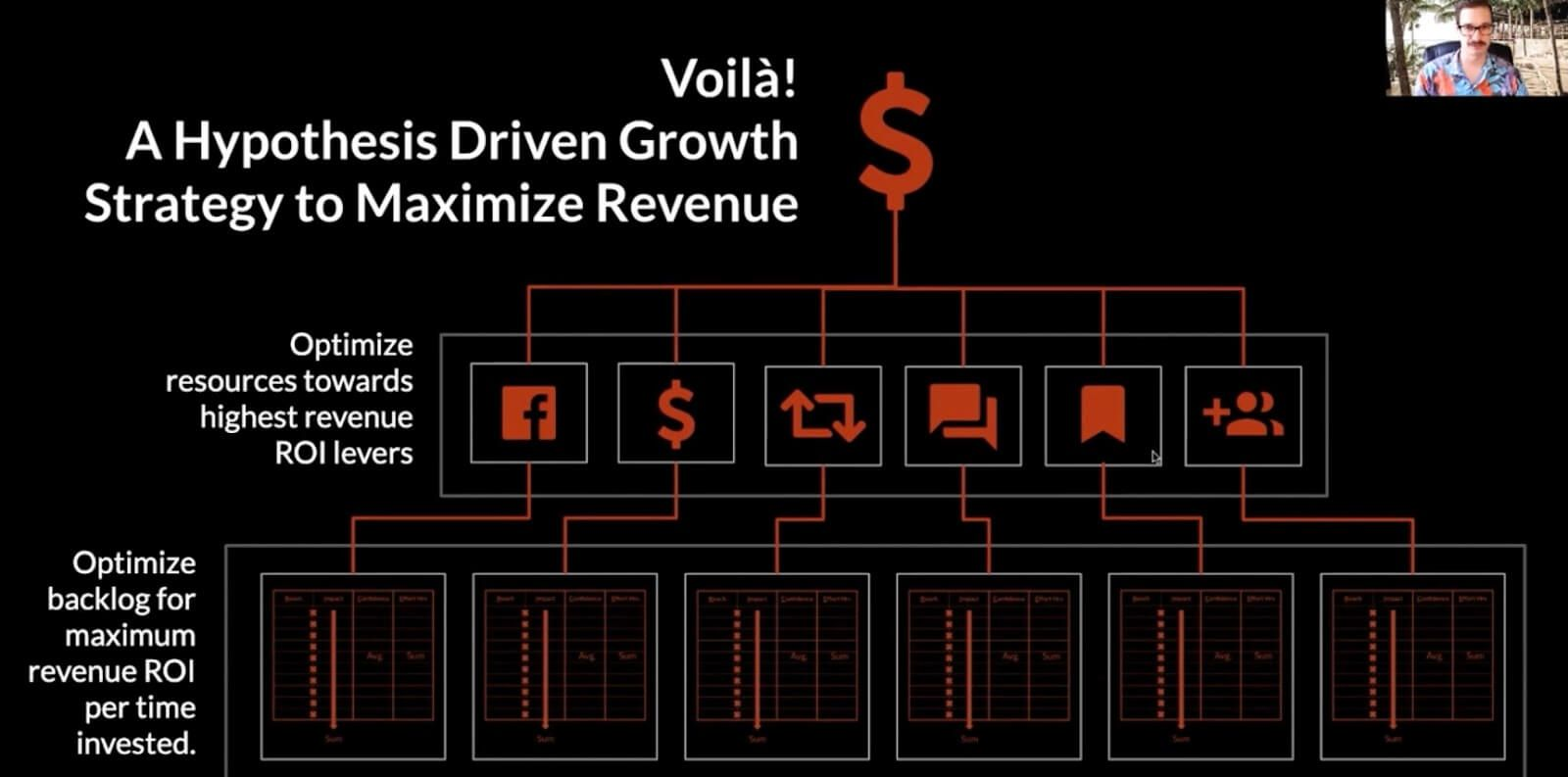 driving revenue and driving growth.