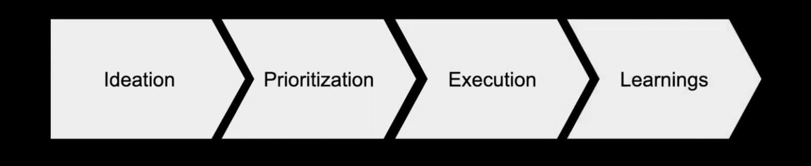 growth optimization process
