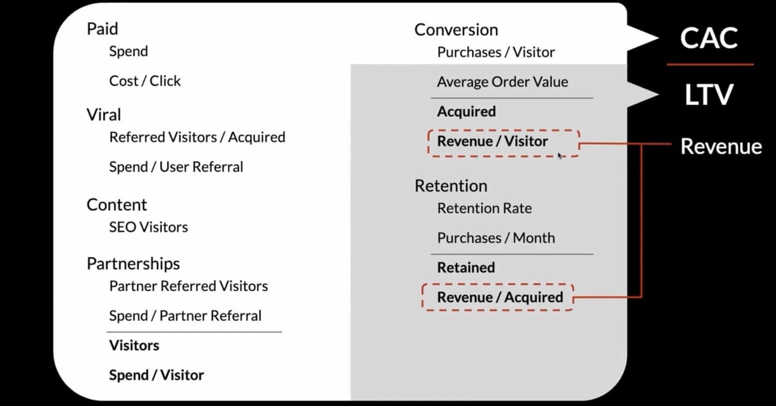 revenue - the two core metrics