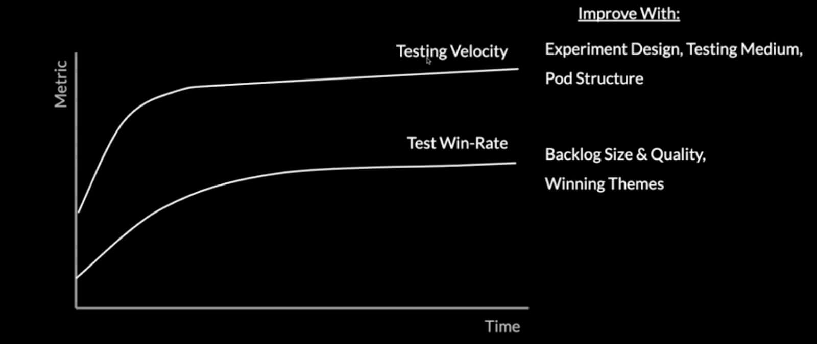 testing velocity and win-rate