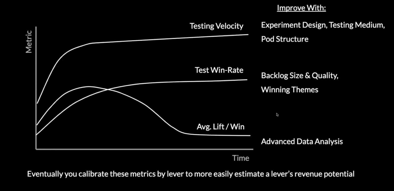 testing velocity increase