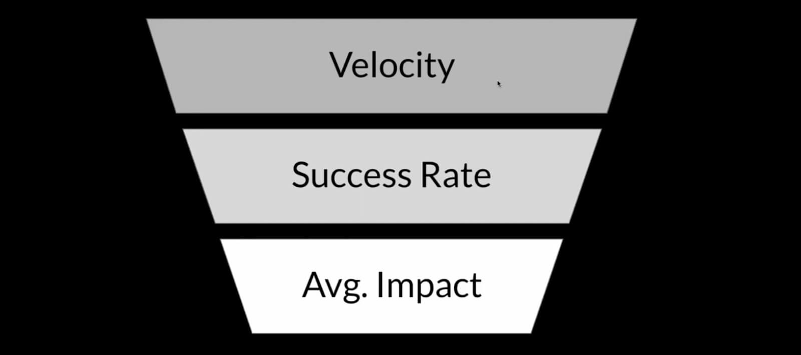 velocity, success rate, avg. impact