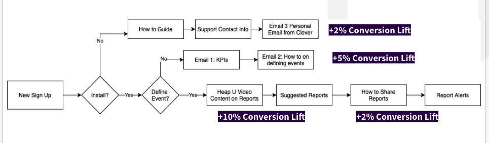 Increases in conversion across Heap's funnel