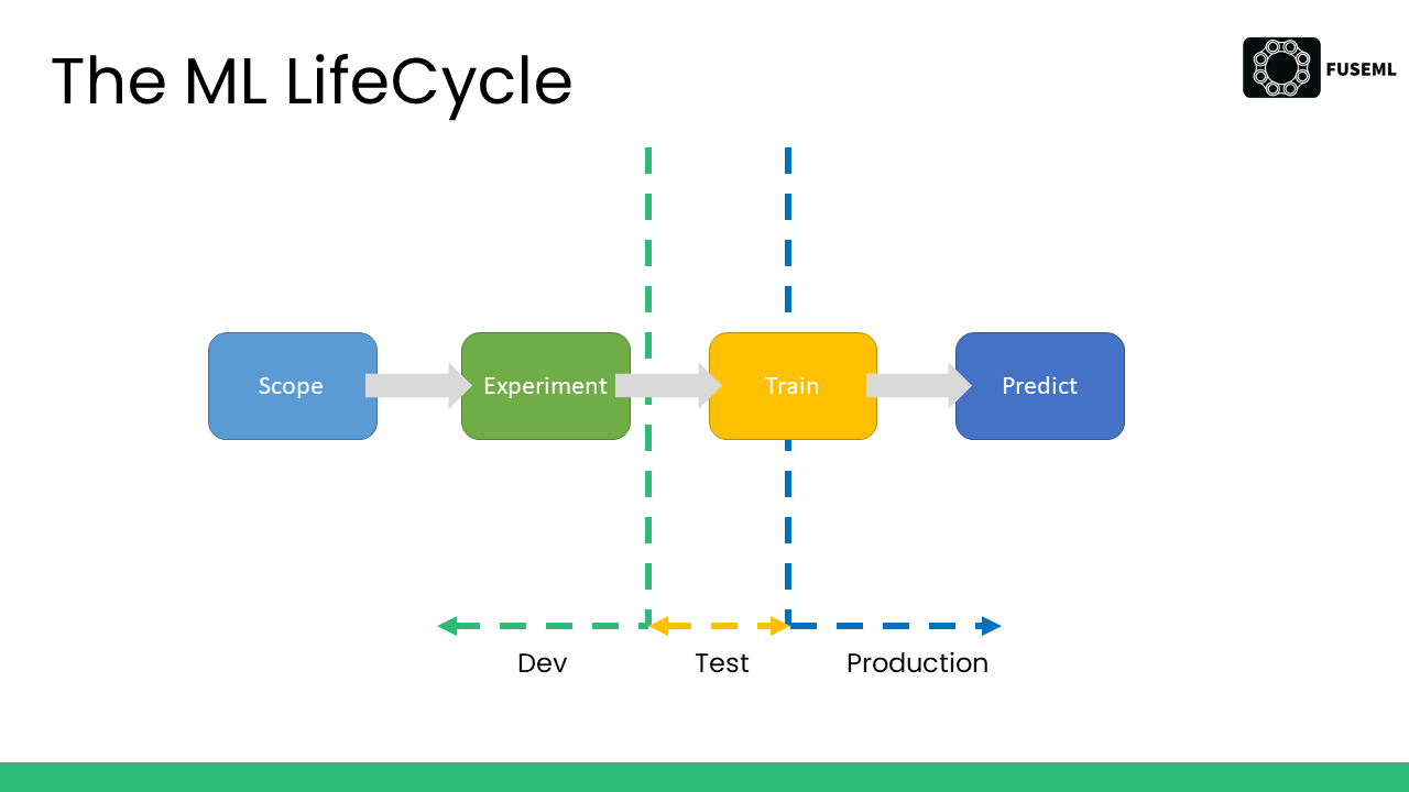 The ML lifecycle
