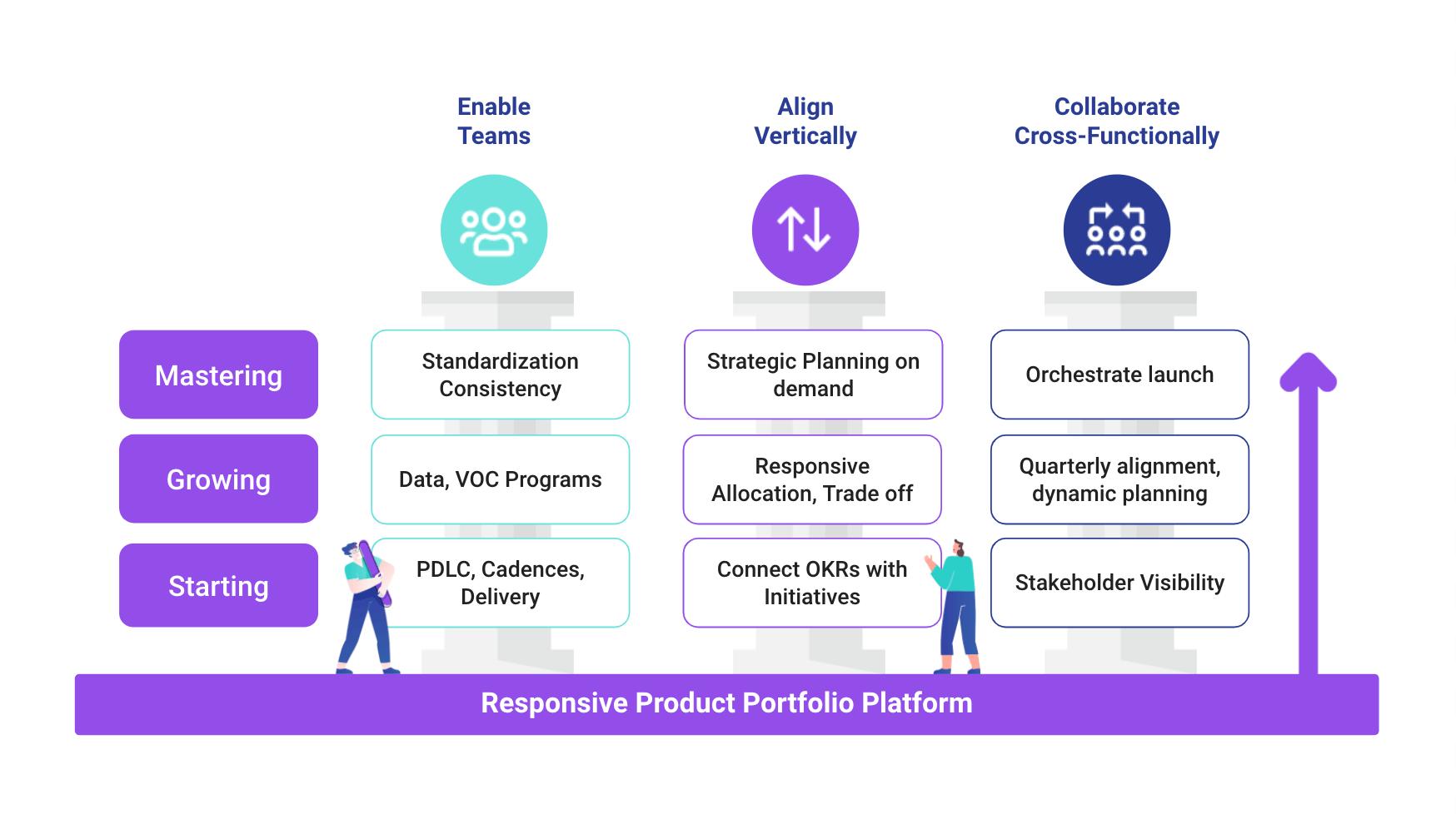 Responsive product portfolio platform
